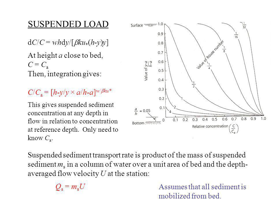 SUSPENDED LOAD dC/C = whdy/[bku*(h-y)y] At height a close to bed,